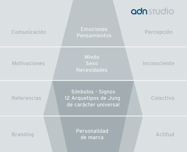 Claves del posicionamiento estratégico de una marca en el branding